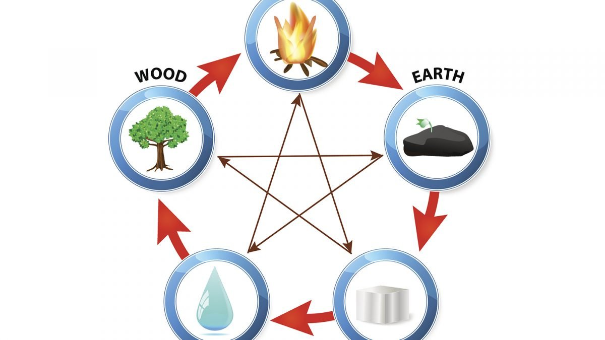 Chinese Five Elements And Their Meaning